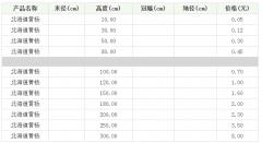 北海道黄杨和大叶黄杨有哪些区别?价格分